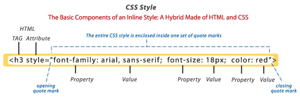 using the style attribute
